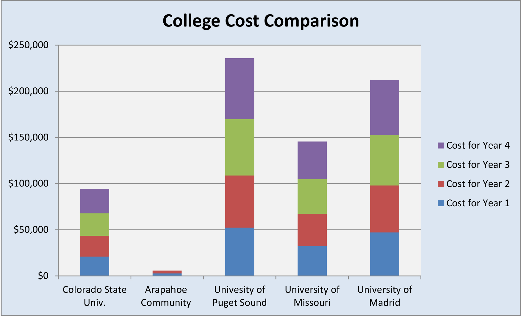 rising cost of college